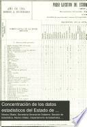 Concentración de los datos estadisticos del Estado de México