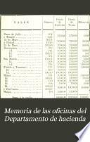 Memoria de las oficinas del Departamento de hacienda